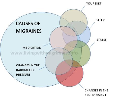 migraine Archives