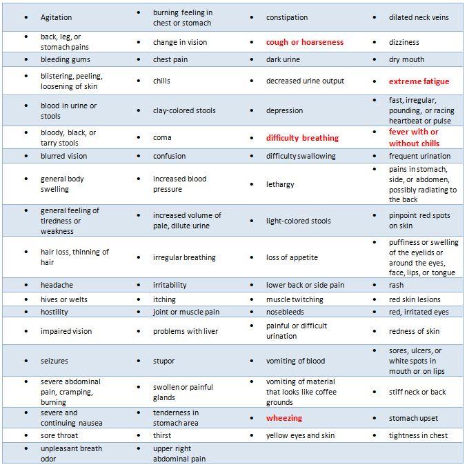 Coronavirus symptoms highlighted